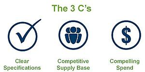 the 3 c's chart