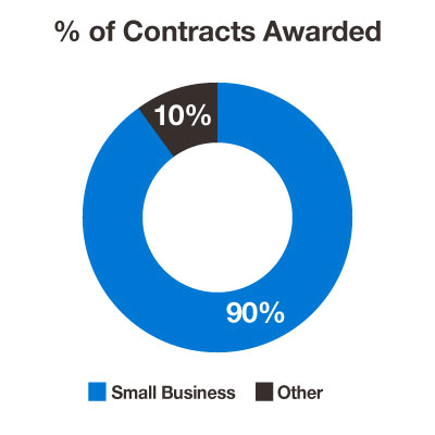 fy19-percent-contracts-awarded-1