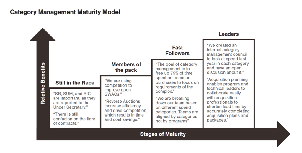 Stages of Maturity Model