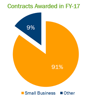 fy17-sb-contracts